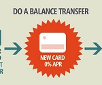 Best 0% APR Balance Transfers Credit Cards – February 2018