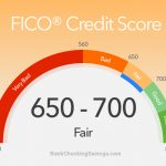 Best Fair Credit Score Credit Cards – 2018