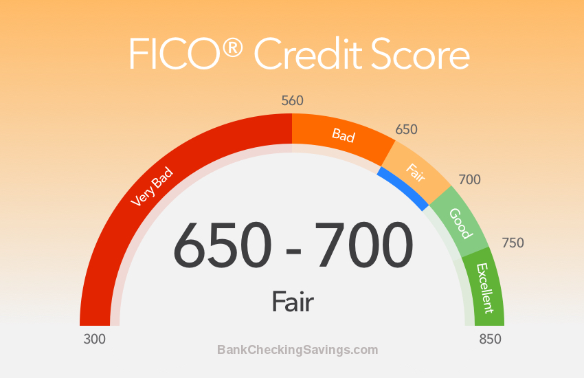 Getting A Car With A  Credit Score