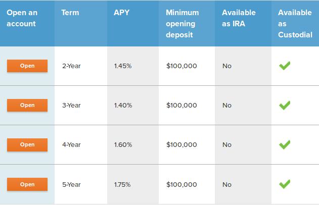 CIT Bank Jumbo Certificate of Deposits Analysis: Earn Up To
