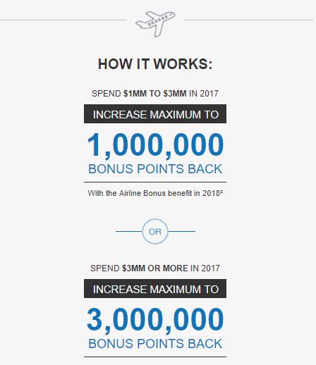 American Express Business Platinum Increase Spending Bonus Earn Up to