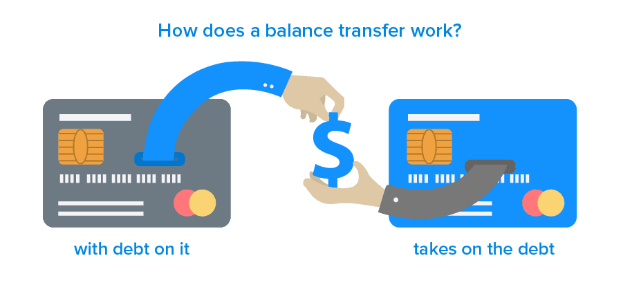How To Do A Balance Transfer With Capital One