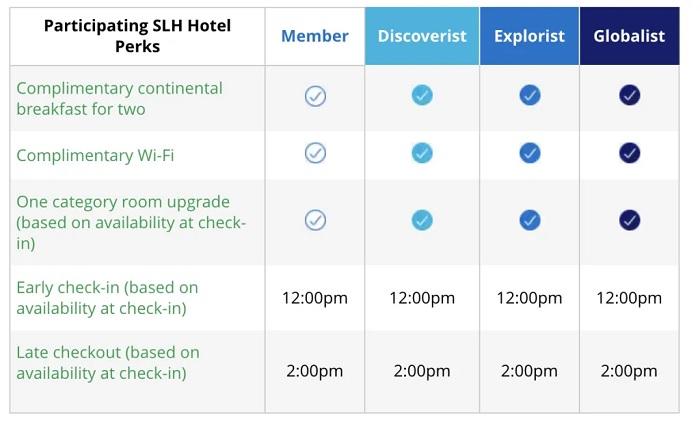 SLH Hotel Perks
